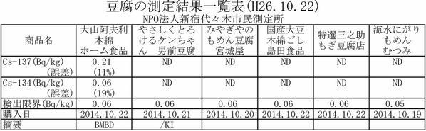 豆腐 放射能汚染